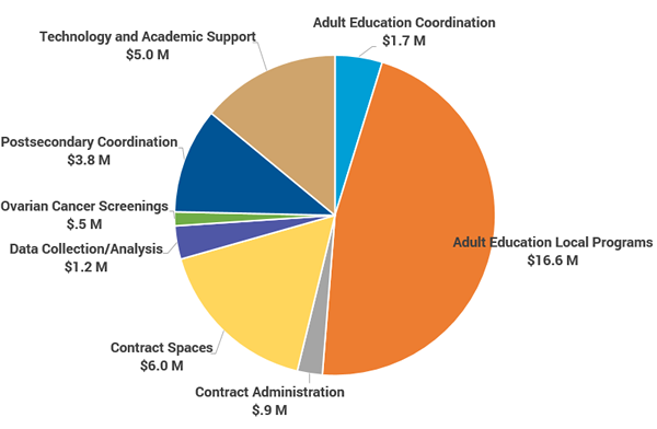 2018-19 CPE Agency Budget