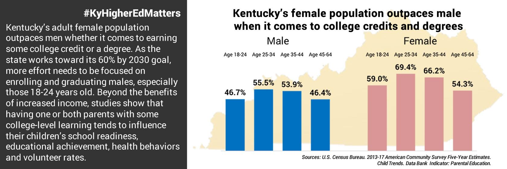 Females outpace males when it comes to college credits, degrees in Kentucky