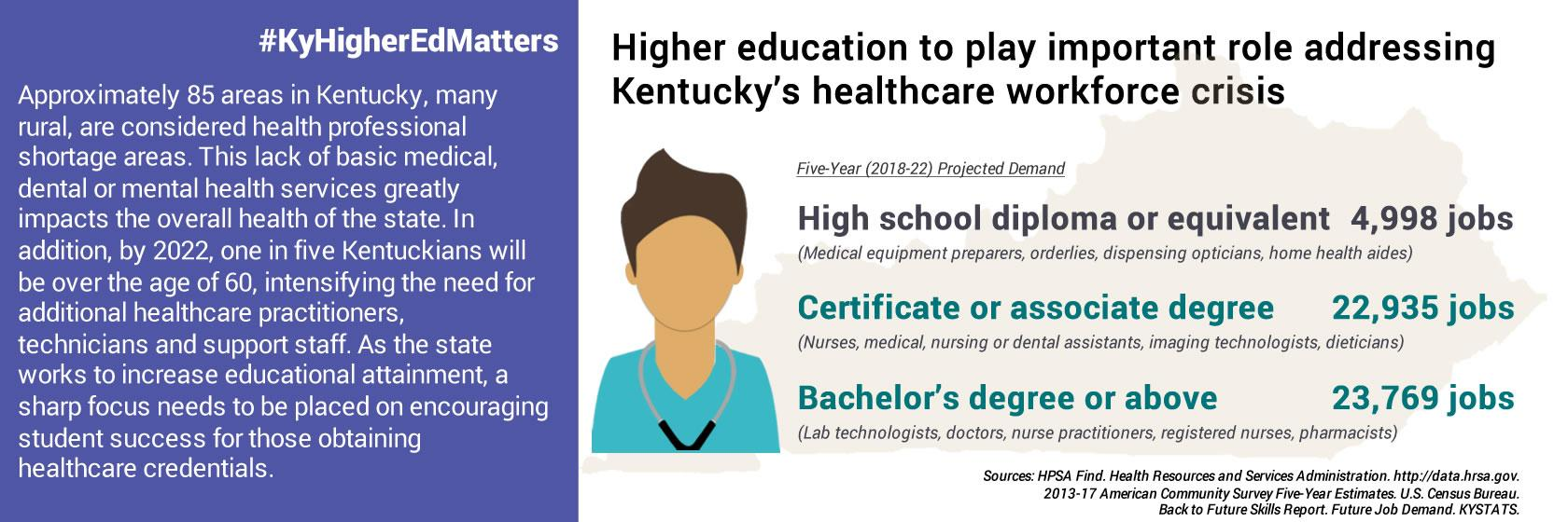 Higher education to play critical role in addressing Kentucky's healthcare workforce crisis