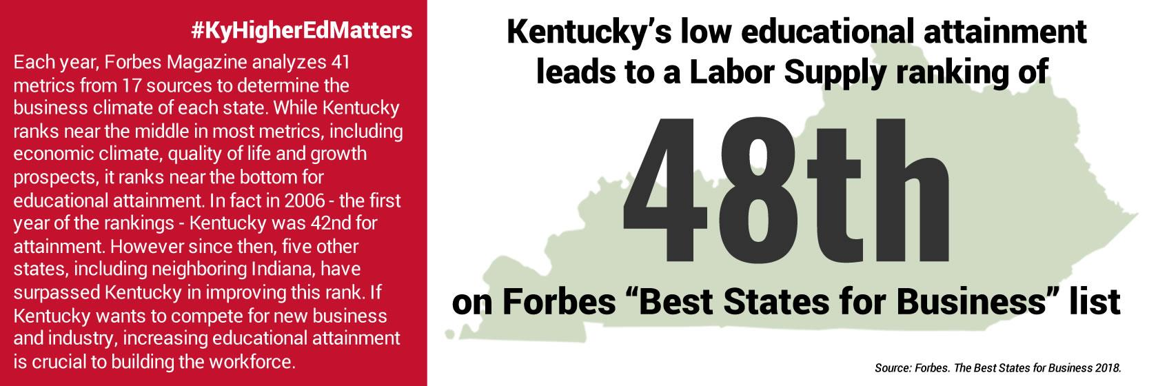 Kentucky needs to improve educational attainment to draw businesses.