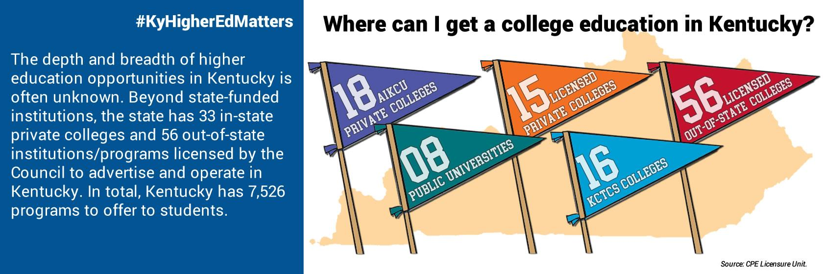 Kentucky has lots of opportunities for higher education.