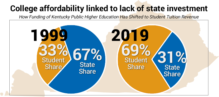 Shift of student/state shares
